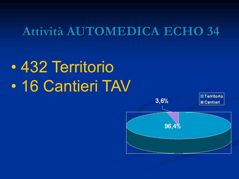 Attività AUTOMEDICA ECHO 34 Attività AUTOMEDICA ECHO 34 432 Territorio 16 Cantieri TAV