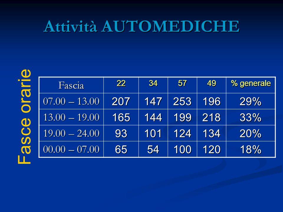 Attività AUTOMEDICHE Fascia22345749 % generale 07.00 – 13.00 20714725319629% 13.00 – 19.00 16514419921833% 19.00 – 24.00 9310112413420% 00.00 – 07.00 655410012018% Fasce orarie