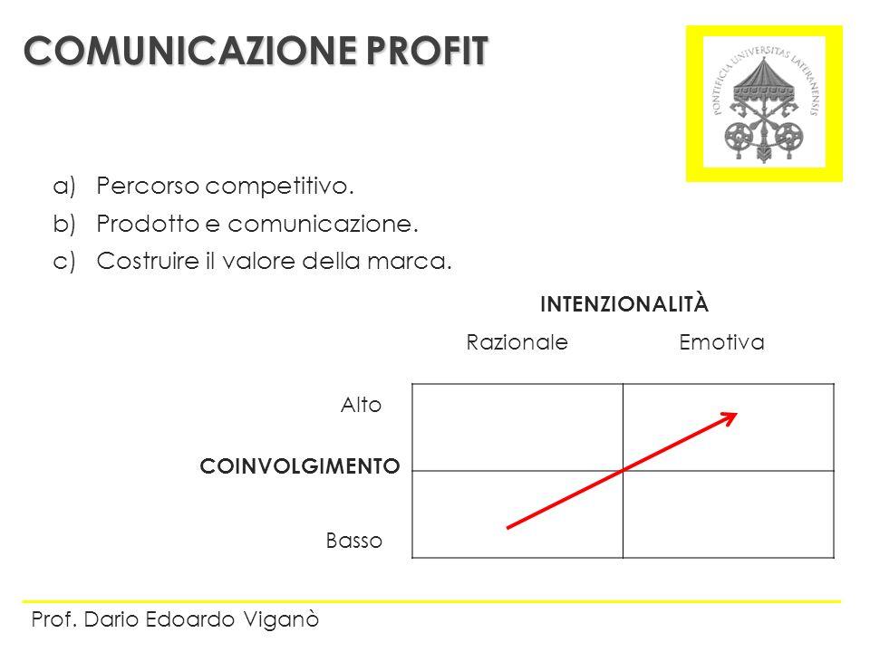 COMUNICAZIONE PROFIT Prof. Dario Edoardo Viganò RazionaleEmotiva Alto Basso INTENZIONALITÀ COINVOLGIMENTO a)Percorso competitivo. b)Prodotto e comunic