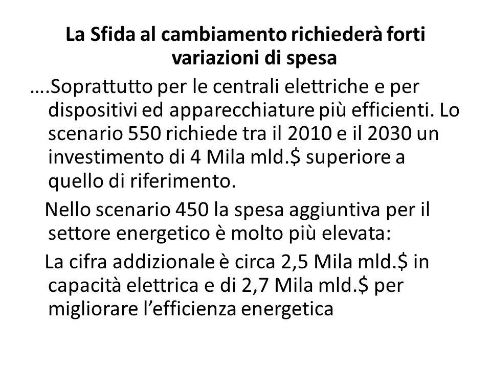 La Sfida al cambiamento richiederà forti variazioni di spesa ….Soprattutto per le centrali elettriche e per dispositivi ed apparecchiature più efficienti.