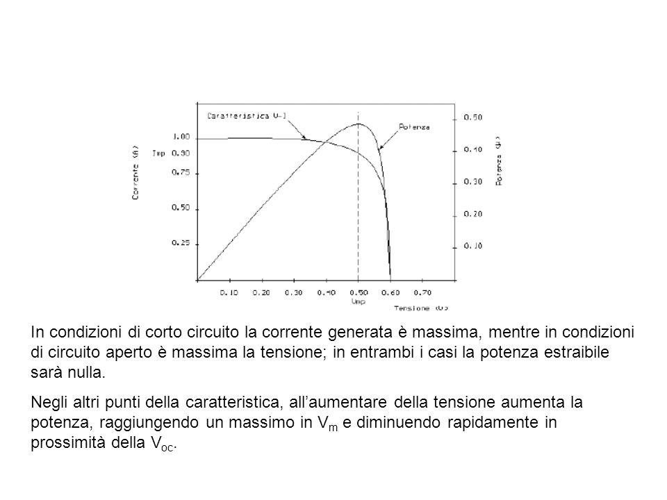 In condizioni di corto circuito la corrente generata è massima, mentre in condizioni di circuito aperto è massima la tensione; in entrambi i casi la p
