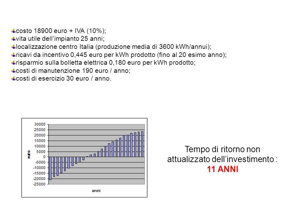 costo 18900 euro + IVA (10%); vita utile dellimpianto 25 anni; localizzazione centro Italia (produzione media di 3600 kWh/annui); ricavi da incentivo