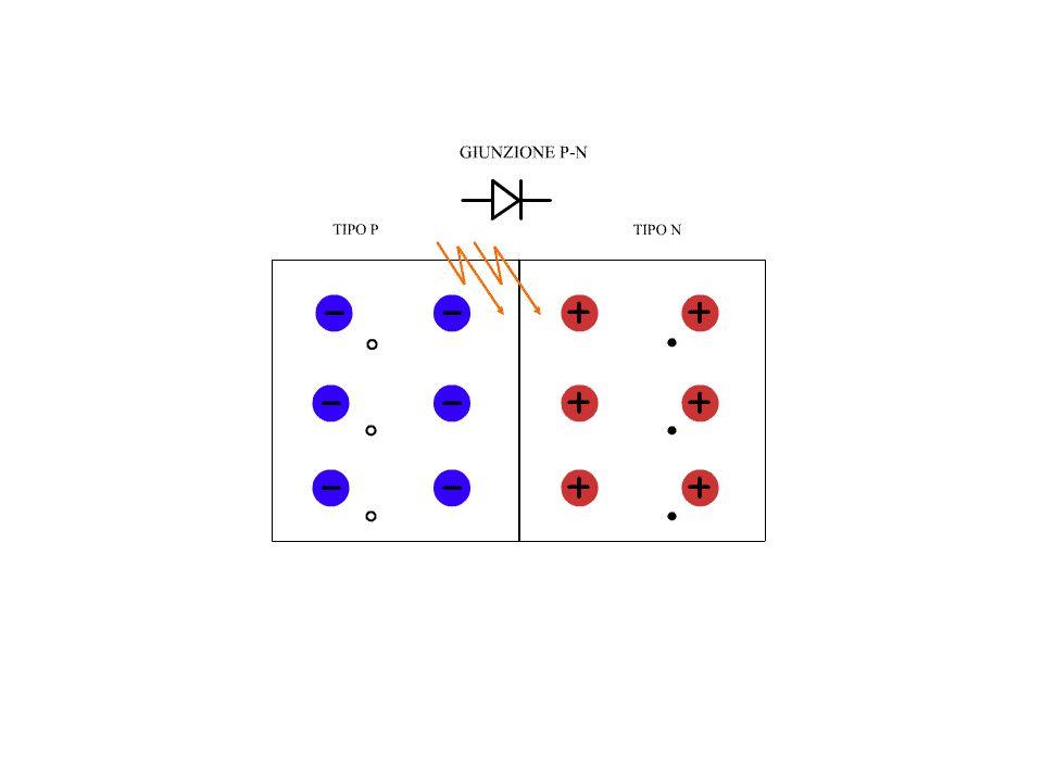 LA CONVERSIONE FOTOVOLTAICA Affacciando i due strati si attiva un flusso elettronico dalla zona N alla zona P.