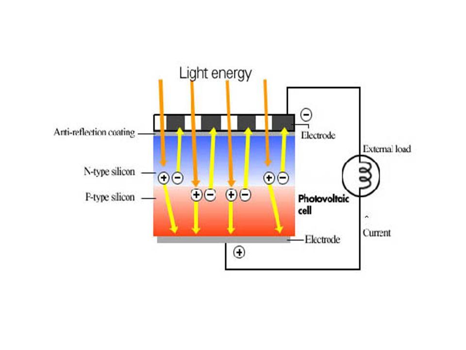 I SISTEMI FOTOVOLTAICI Allinterno di un sistema fotovoltaico troviamo un elemento fondamentale, ossia l inverter, il cui scopo è quello di trasformare la corrente da continua ad alternata.