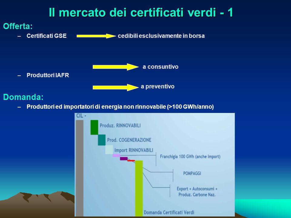 Il mercato dei certificati verdi - 1 Offerta: –Certificati GSE cedibili esclusivamente in borsa a consuntivo –Produttori IAFR a preventivo Domanda: –P