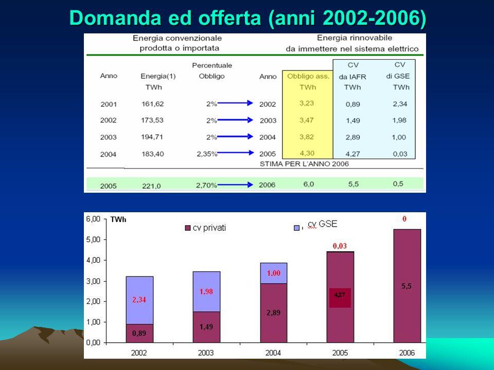 Domanda ed offerta (anni 2002-2006)