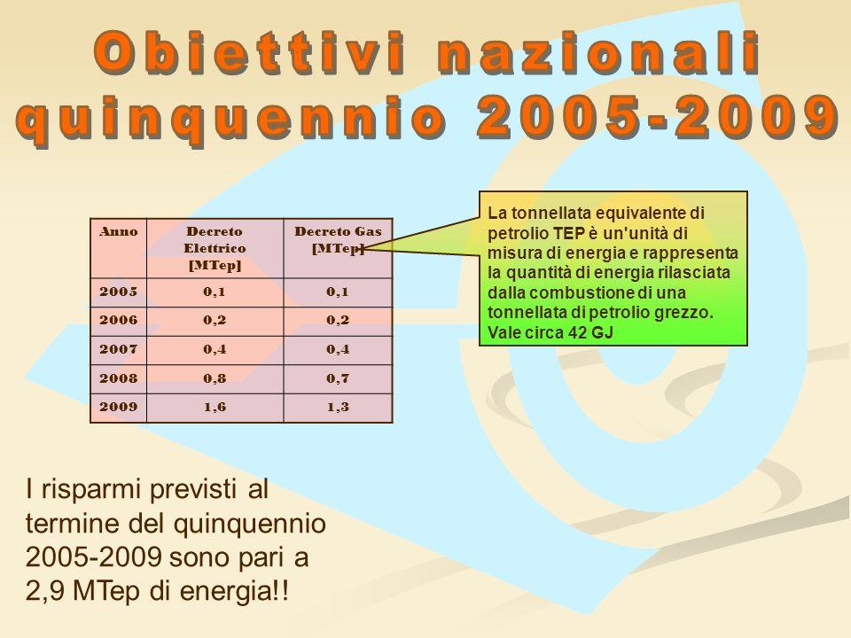 AnnoDecreto Elettrico [MTep] Decreto Gas [MTep] 20050,1 20060,2 20070,4 20080,80,7 20091,61,3 I risparmi previsti al termine del quinquennio 2005-2009