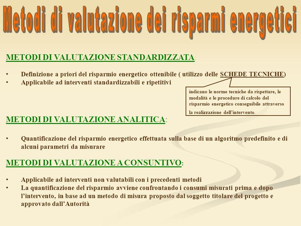 METODI DI VALUTAZIONE STANDARDIZZATA : Definizione a priori del risparmio energetico ottenibile ( utilizzo delle SCHEDE TECNICHE) Applicabile ad inter