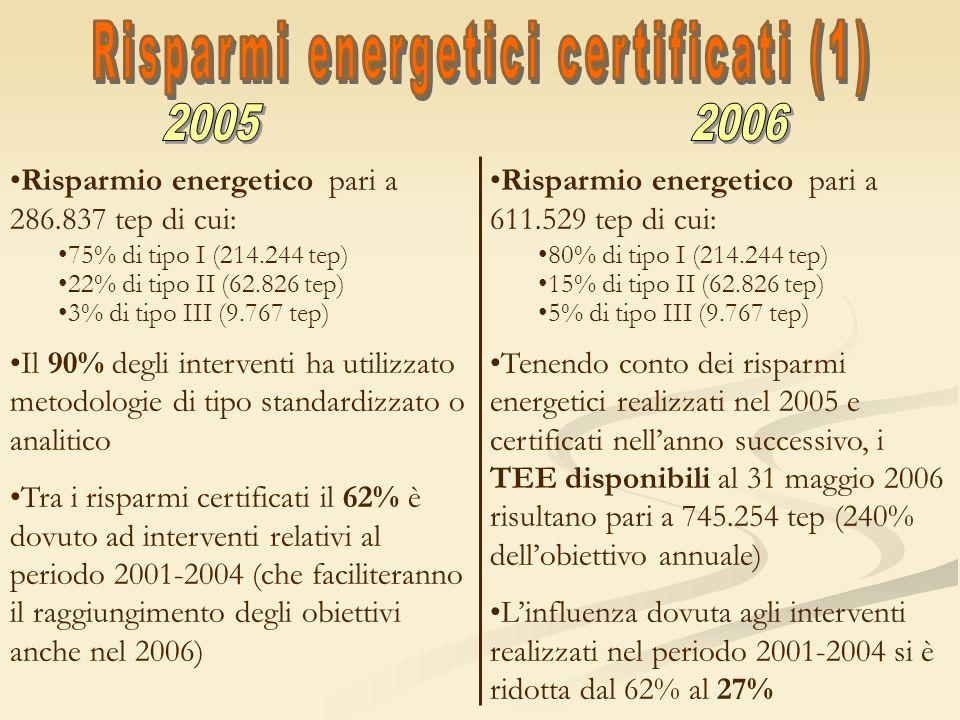 Risparmio energetico pari a 286.837 tep di cui: 75% di tipo I (214.244 tep) 22% di tipo II (62.826 tep) 3% di tipo III (9.767 tep) Il 90% degli interv
