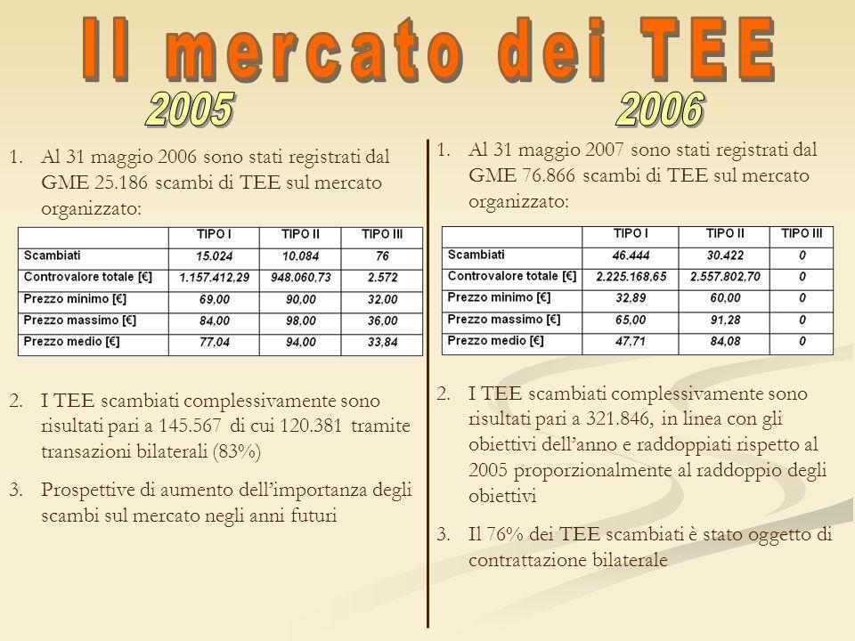 1.Al 31 maggio 2006 sono stati registrati dal GME 25.186 scambi di TEE sul mercato organizzato: 2.I TEE scambiati complessivamente sono risultati pari