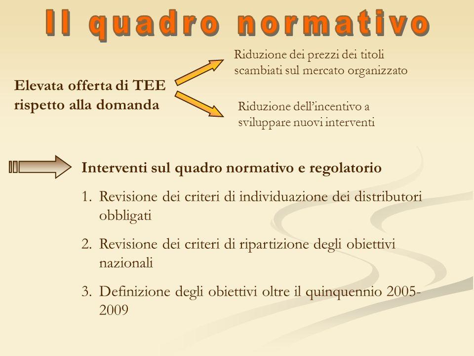 Elevata offerta di TEE rispetto alla domanda Riduzione dei prezzi dei titoli scambiati sul mercato organizzato Riduzione dellincentivo a sviluppare nu