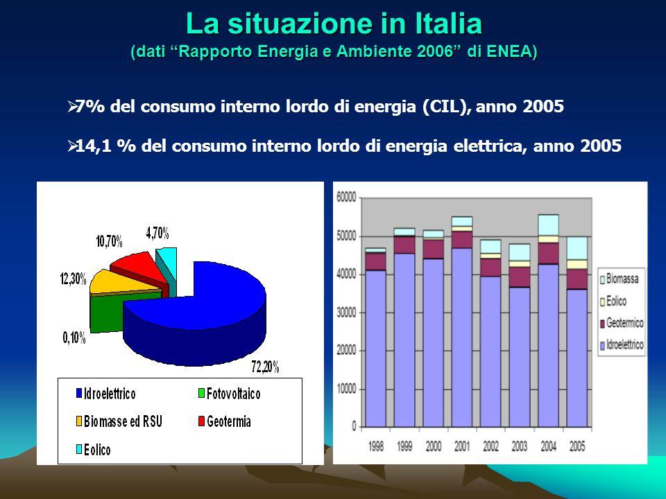 La situazione in Italia (dati Rapporto Energia e Ambiente 2006 di ENEA) 7% del consumo interno lordo di energia (CIL), anno 2005 14,1 % del consumo in