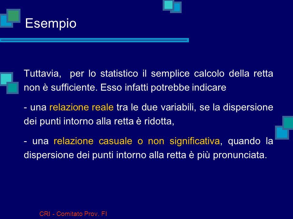 CRI - Comitato Prov. FI Esempio La retta di regressione è spesso usata a scopi predittivi, per stimare una variabile conoscendo il valore dellaltra. M
