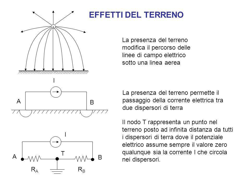 La presenza del terreno modifica il percorso delle linee di campo elettrico sotto una linea aerea + La presenza del terreno permette il passaggio dell