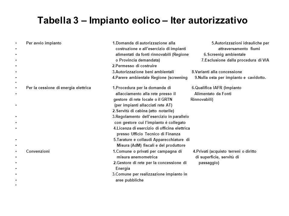 Tabella 3 – Impianto eolico – Iter autorizzativo Per avvio impianto 1.Domanda di autorizzazione alla 5.Autorizzazioni idrauliche per costruzione e all