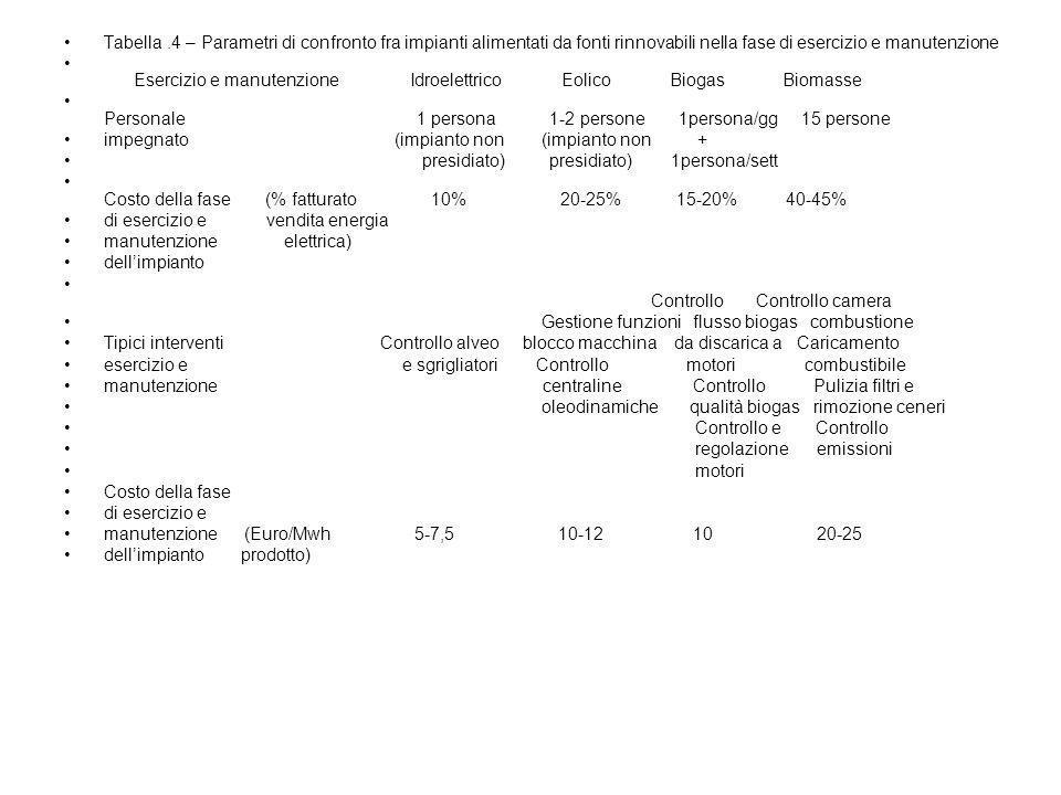 Tabella.4 – Parametri di confronto fra impianti alimentati da fonti rinnovabili nella fase di esercizio e manutenzione Esercizio e manutenzione Idroel