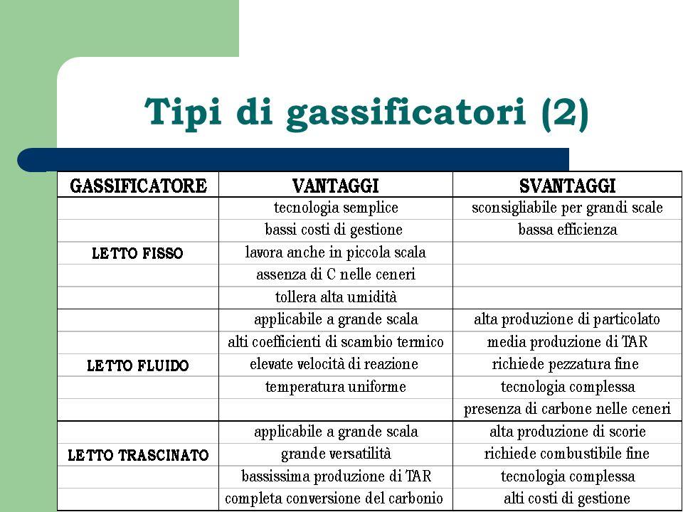 Tipi di gassificatori (2)
