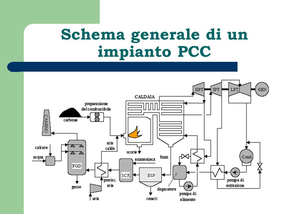 Schema generale di un impianto PCC