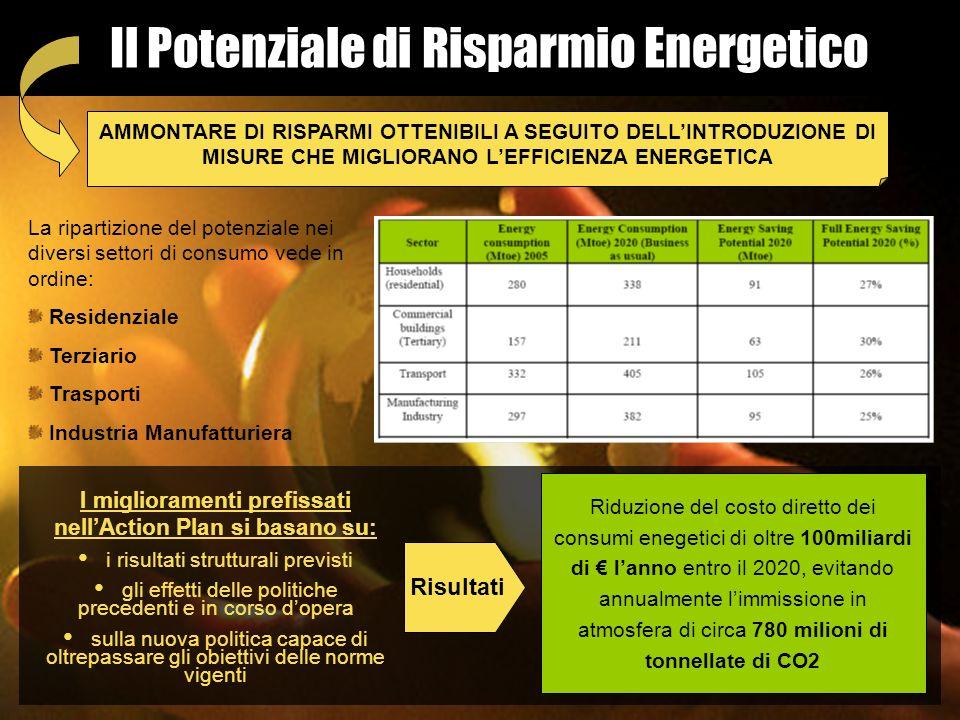 Il Potenziale di Risparmio Energetico AMMONTARE DI RISPARMI OTTENIBILI A SEGUITO DELLINTRODUZIONE DI MISURE CHE MIGLIORANO LEFFICIENZA ENERGETICA La r