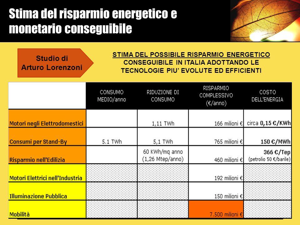 Stima del risparmio energetico e monetario conseguibile Studio di Arturo Lorenzoni STIMA DEL POSSIBILE RISPARMIO ENERGETICO CONSEGUIBILE IN ITALIA ADO
