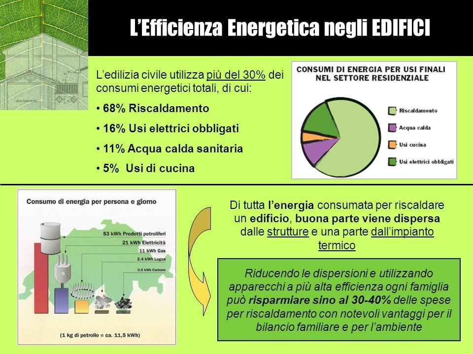 LEfficienza Energetica negli EDIFICI Ledilizia civile utilizza più del 30% dei consumi energetici totali, di cui: 68% Riscaldamento 16% Usi elettrici
