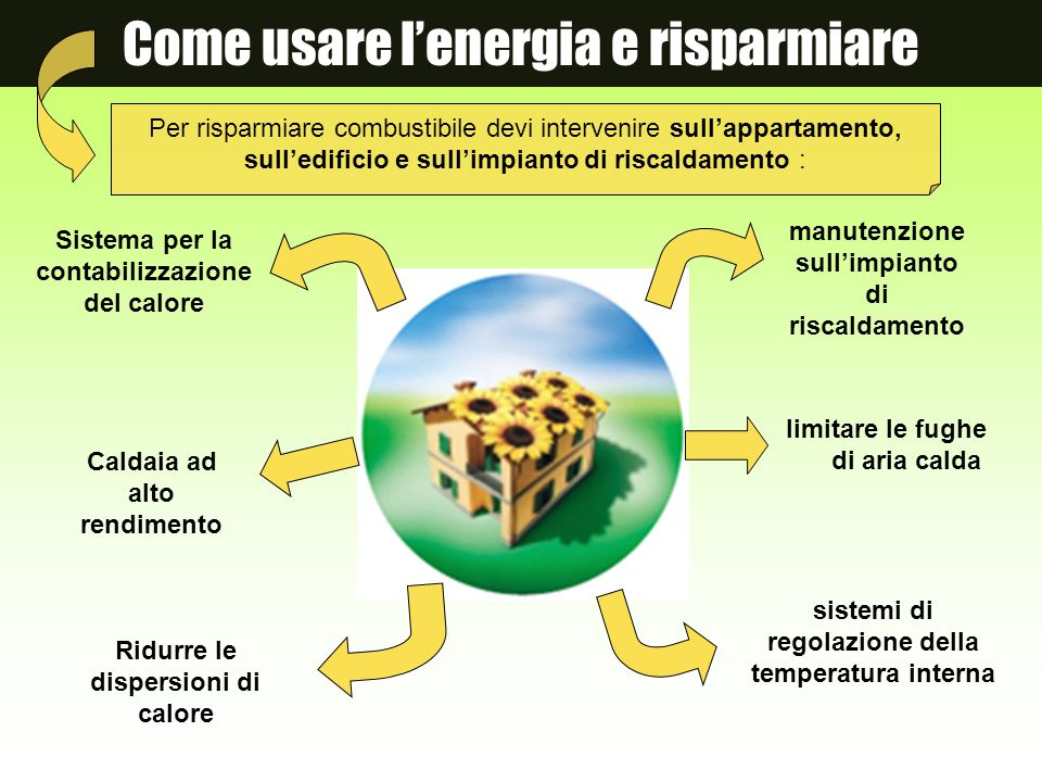 Come usare lenergia e risparmiare Ridurre le dispersioni di calore limitare le fughe di aria calda manutenzione sullimpianto di riscaldamento sistemi