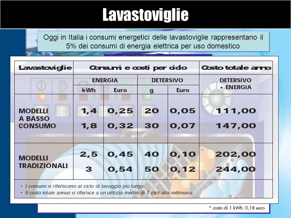 Lavastoviglie Oggi in Italia i consumi energetici delle lavastoviglie rappresentano il 5% dei consumi di energia elettrica per uso domestico Le cifre