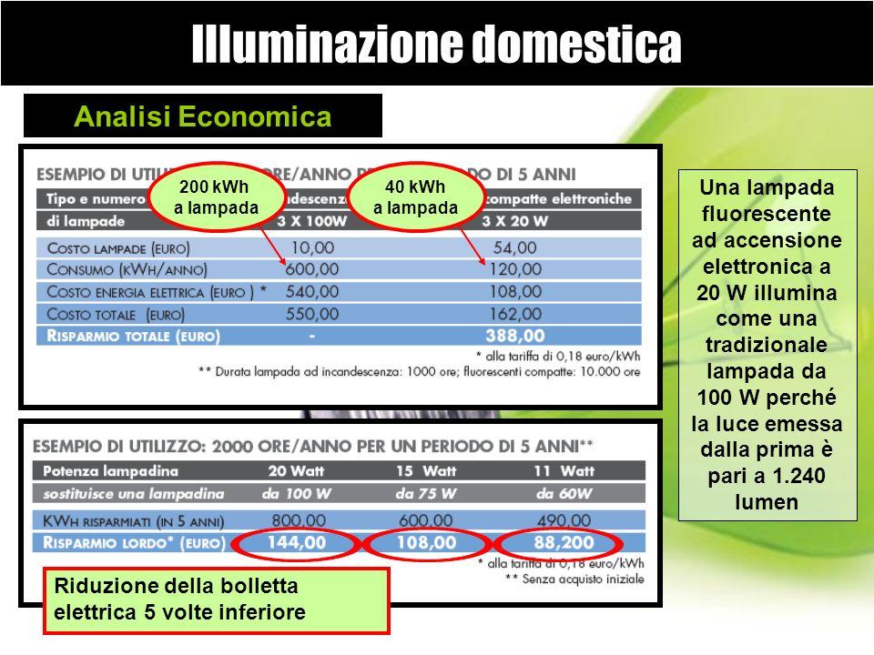 Illuminazione domestica Analisi Economica 200 kWh a lampada 40 kWh a lampada Riduzione della bolletta elettrica 5 volte inferiore Una lampada fluoresc
