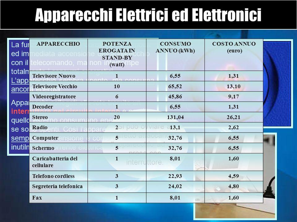Apparecchi Elettrici ed Elettronici La funzione stand-by consente la comoda ed immediata accensione dellapparecchio con il telecomando, ma non interro