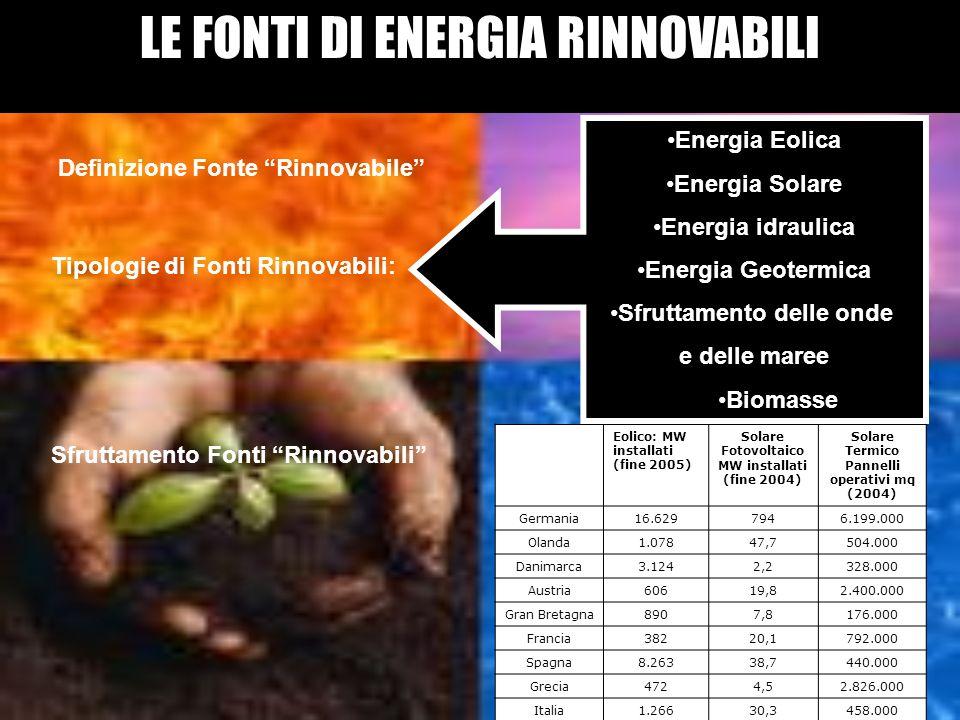 LE FONTI DI ENERGIA RINNOVABILI Definizione Fonte Rinnovabile Tipologie di Fonti Rinnovabili: Sfruttamento Fonti Rinnovabili Eolico: MW installati (fi