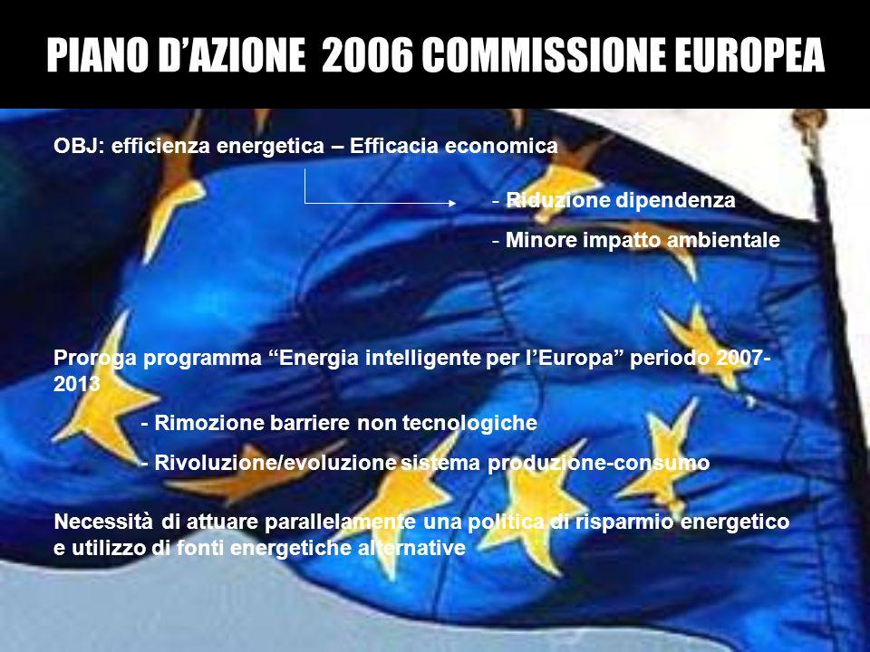 PIANO DAZIONE 2006 COMMISSIONE EUROPEA OBJ: efficienza energetica – Efficacia economica - Riduzione dipendenza - Minore impatto ambientale Proroga pro