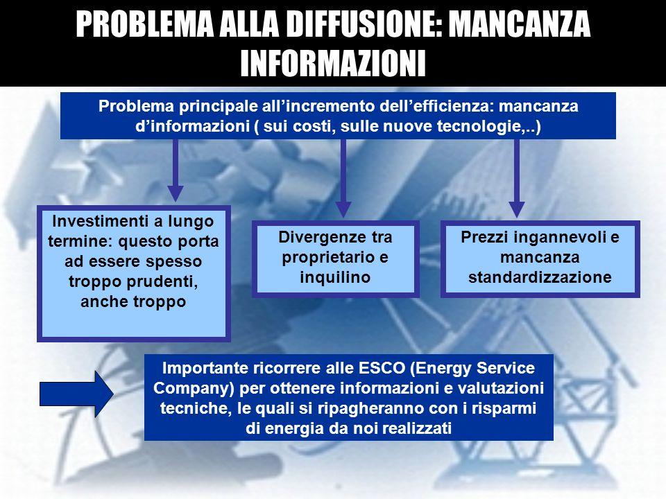 PROBLEMA ALLA DIFFUSIONE: MANCANZA INFORMAZIONI Problema principale allincremento dellefficienza: mancanza dinformazioni ( sui costi, sulle nuove tecn