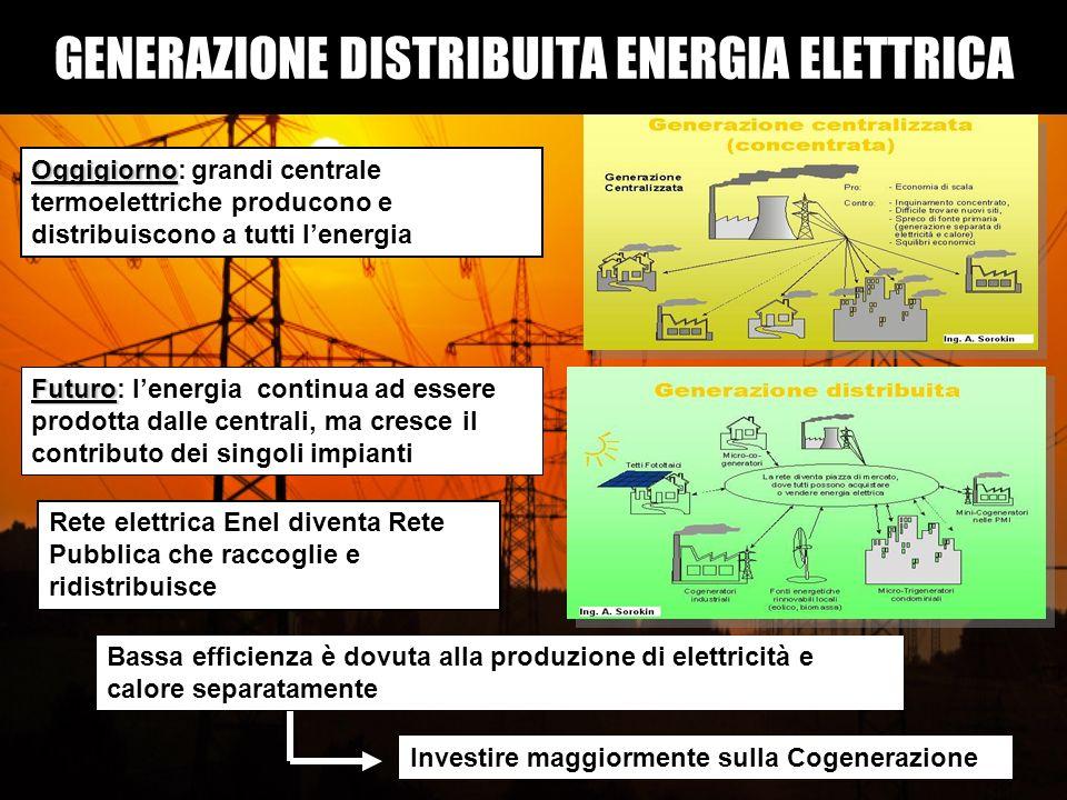 GENERAZIONE DISTRIBUITA ENERGIA ELETTRICA Oggigiorno Oggigiorno: grandi centrale termoelettriche producono e distribuiscono a tutti lenergia Futuro Fu