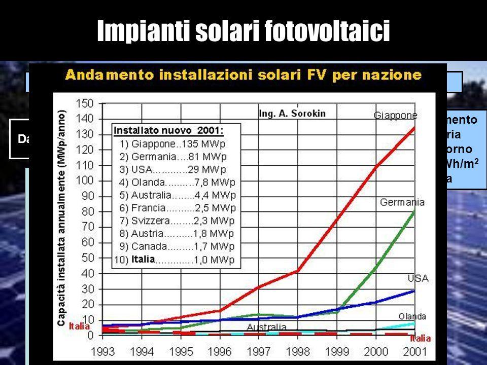 Impianti solari fotovoltaici Tecnologia che converte lirradiazione solare in energia elettrica In Italia lirraggiamento medio annuale varia dai 3,6 KW