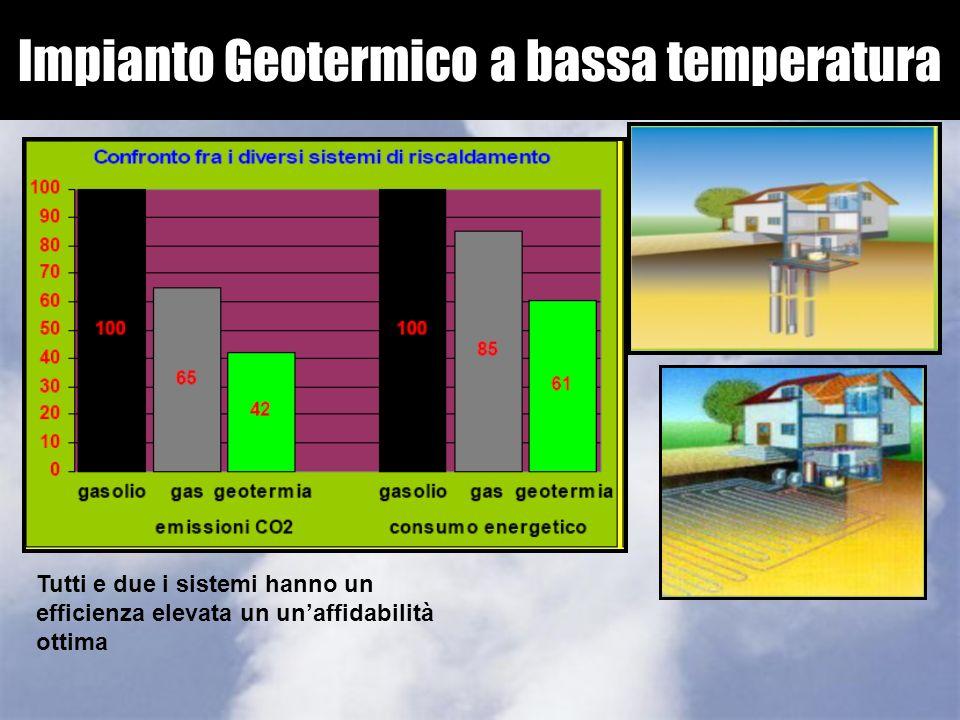 Impianto Geotermico a bassa temperatura Sonda geotermica verticale: riscaldare, raffreddare e preparare l'acqua calda. La distribuzione del calore avv