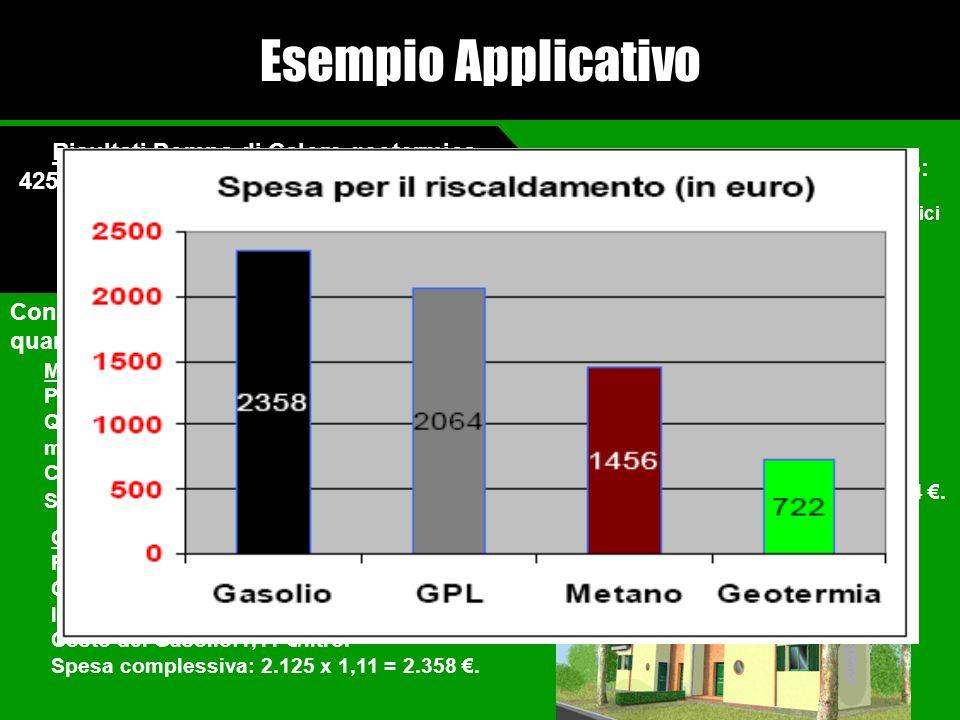 Esempio Applicativo Conoscendo il Pot. Calorifico dei vari combustibili è possibile determinare la quantità di combustibile necessario ad una caldaia