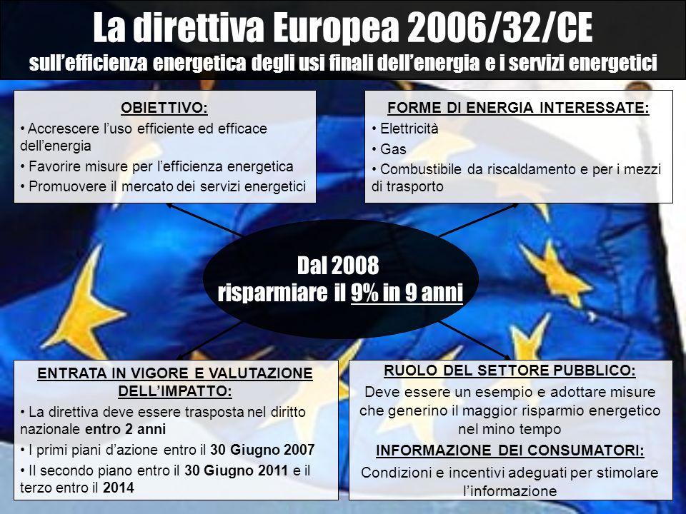 La direttiva Europea 2006/32/CE sullefficienza energetica degli usi finali dellenergia e i servizi energetici Dal 2008 risparmiare il 9% in 9 anni OBI
