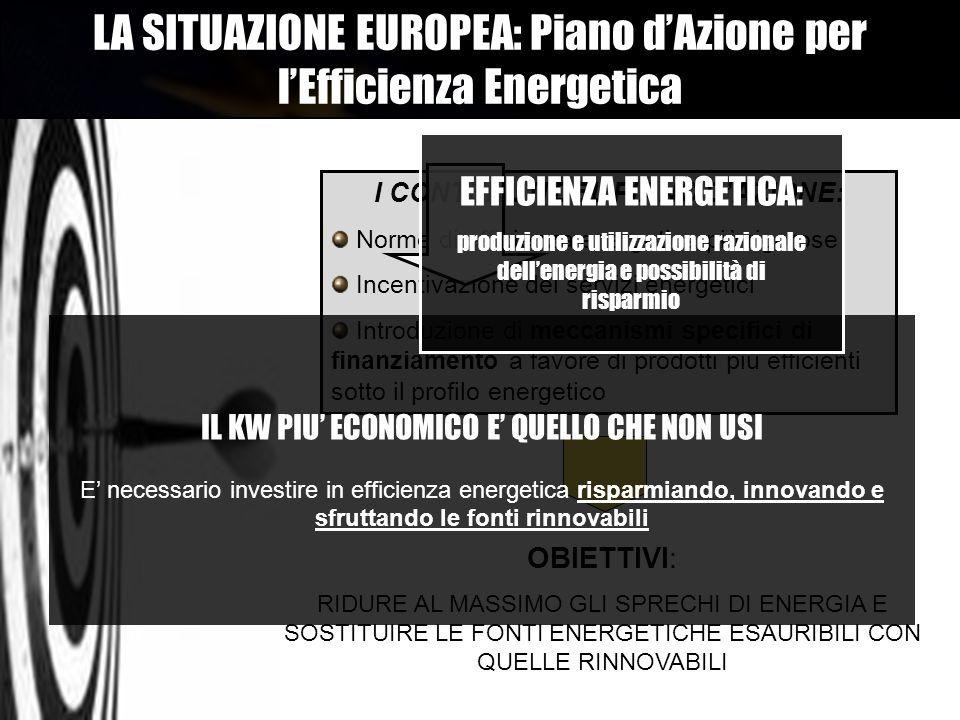 I CONTENUTI DEL PIANO DAZIONE: Norme di efficienza energetica più rigorose Incentivazione dei servizi energetici Introduzione di meccanismi specifici