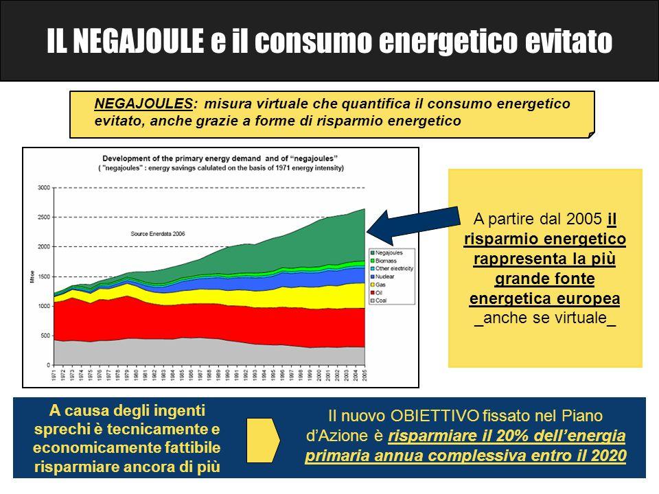 NEGAJOULES: misura virtuale che quantifica il consumo energetico evitato, anche grazie a forme di risparmio energetico Il nuovo OBIETTIVO fissato nel