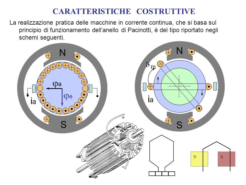 CARATTERISTICHE COSTRUTTIVE Statore con magneti permanenti (macchina a due poli) Il campo induttore può essere generato mediante magneti permanenti