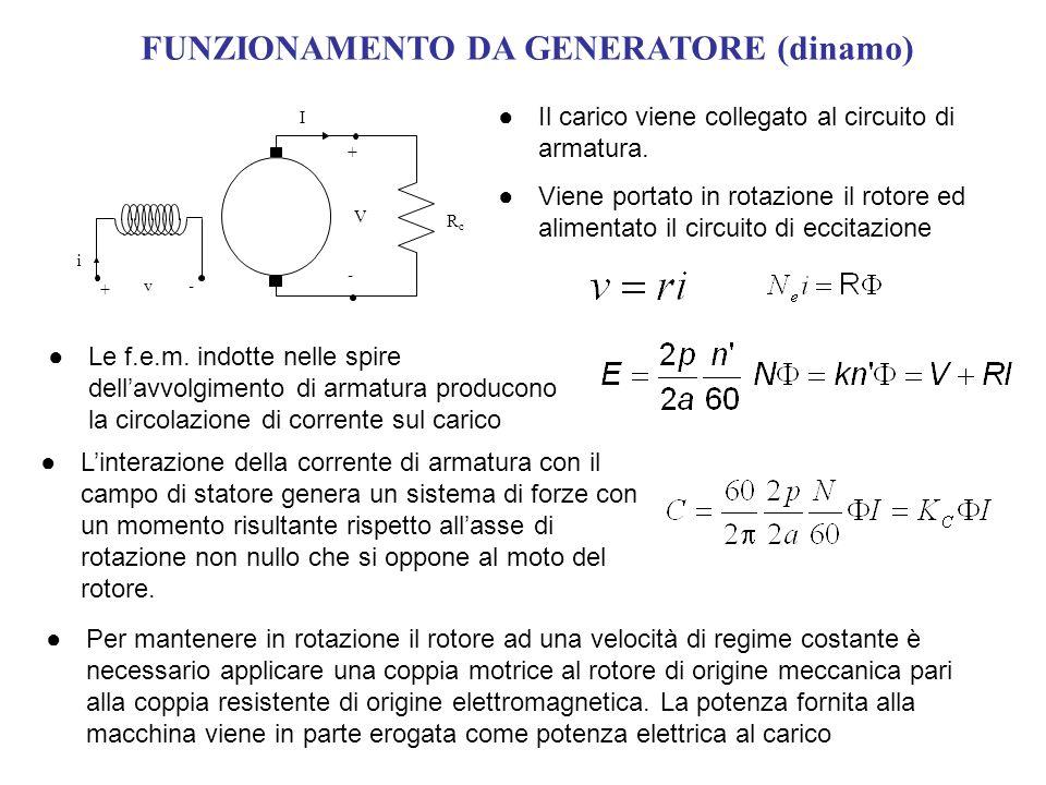 FUNZIONAMENTO DA GENERATORE (dinamo) RcRc v i V I + + - - Il carico viene collegato al circuito di armatura. Per mantenere in rotazione il rotore ad u