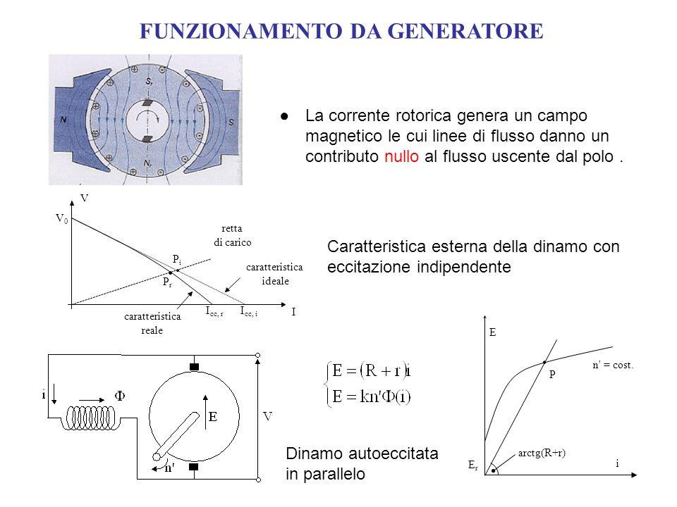 FUNZIONAMENTO DA GENERATORE La corrente rotorica genera un campo magnetico le cui linee di flusso danno un contributo nullo al flusso uscente dal polo