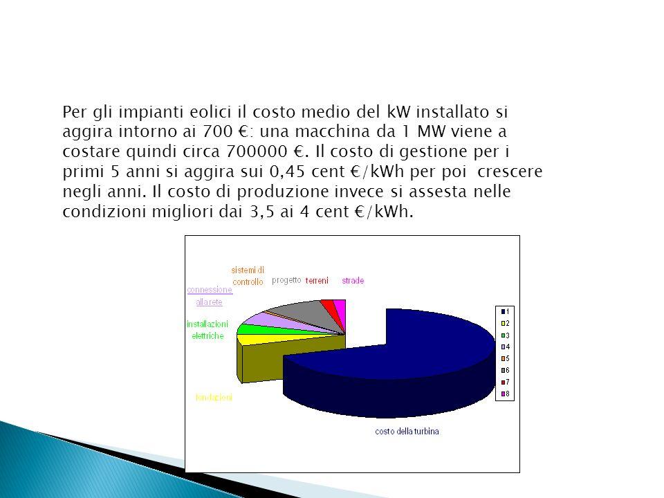 Per gli impianti eolici il costo medio del kW installato si aggira intorno ai 700 : una macchina da 1 MW viene a costare quindi circa 700000. Il costo