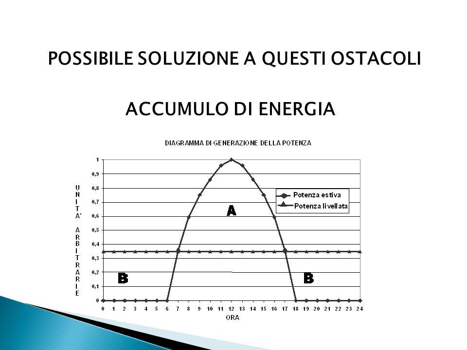 POSSIBILE SOLUZIONE A QUESTI OSTACOLI ACCUMULO DI ENERGIA