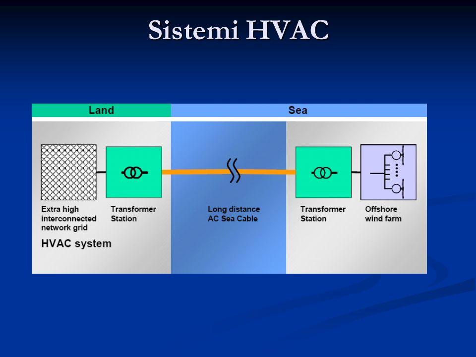 Sistemi HVAC