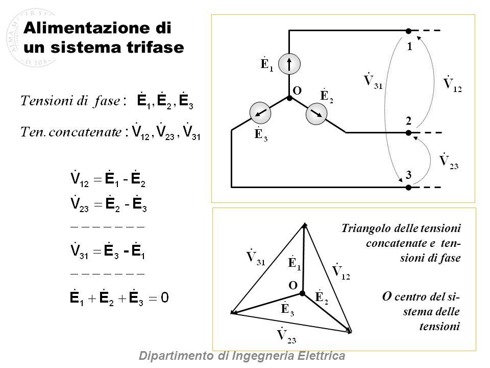 1 2 3 O O Triangolo delle tensioni concatenate e ten- sioni di fase O centro del si- stema delle tensioni Dipartimento di Ingegneria Elettrica Alimentazione di un sistema trifase