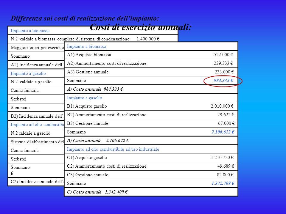 5.VALUTAZIONE DEL COSTO MARGINALE DELLA BIOMASSA PER RAGGIUNGERE LA COMPETITIVITA CON LE FONTI TRADIZIONALI Dati di calcolo: Energia venduta a regime 24.000.000 KWh Periodo di ammotr apparecchiature 15 anni Tasso interesse 5% Rate semestrali Impianto a biomassa Biomassa ( 24.000.000 KWh/ 460 KWh/m³) = 52.200 m³ A1) Costo per acquisto biomassa (52.200 m³ x 10 /m³) 522.000 Impianto a gasolio Gasolio (24.000.000 KWh / 8,00 KWh/l)t= 3.000.000 lt B1) Costo per acquisto gasolio (0,67 /ltal netto del 10% di sconto per quantità) (3.000.000 ltx 0,67 /lt) 2.010.000 Impianto ad olio combustibile ad uso industriale Olio combustibile ad uso industriale (24.000.000 KWh/ 9,12 KWh/Kg) =2.632.000 Kg.