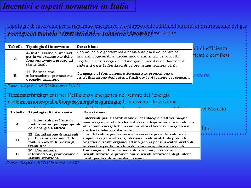 Incentivi e aspetti normativi in Italia Certificati Verdi (CV): titoli emessi dal Gestore della Rete di Trasmissione Nazionale (GRTN), che certificano la produzione di energia da fonti rinnovabili.