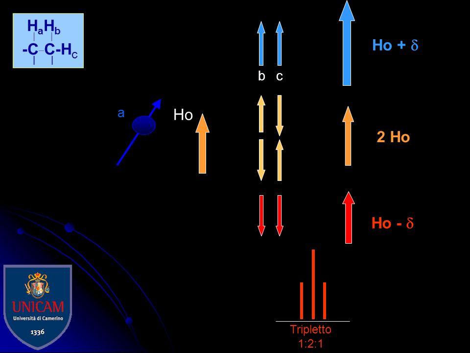 La molteplicità dei segnali è dovuta ai vicini di casa H a H b | | -C C- | | a b Ho Ho + Ho - H 0 Doppietto 1:1 bb