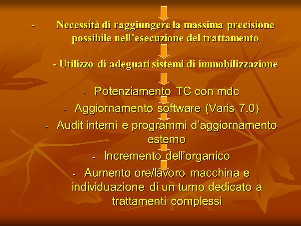 -N-N-N-Necessità di raggiungere la massima precisione possibile nellesecuzione del trattamento - Utilizzo di adeguati sistemi di immobilizzazione - Po